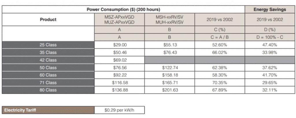 energy savings replacing air conditoning