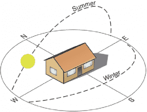 orientation affects sizing calculation of air conditioner size